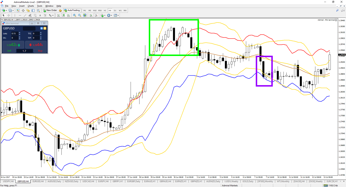 Difference between bollinger bands and keltner channels