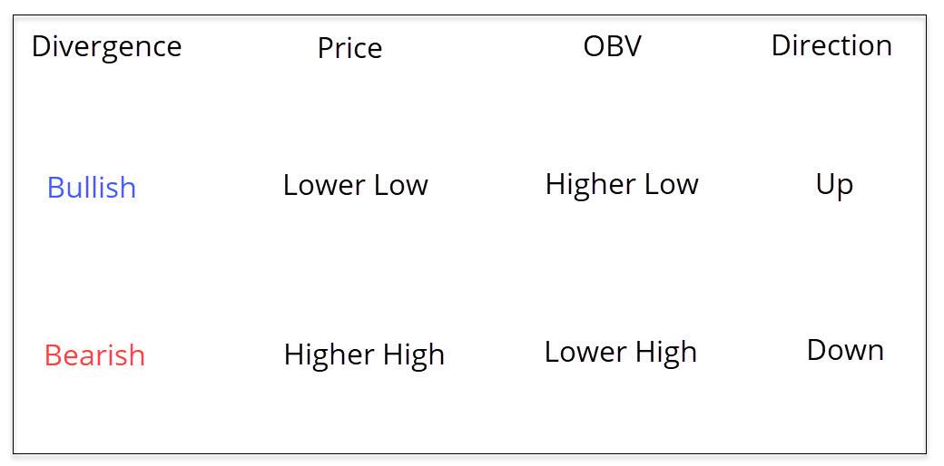 OBV Trend reversal – Divergence