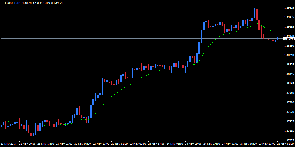 16-period Forex EMA indicator added to an hourly EUR/USD chart