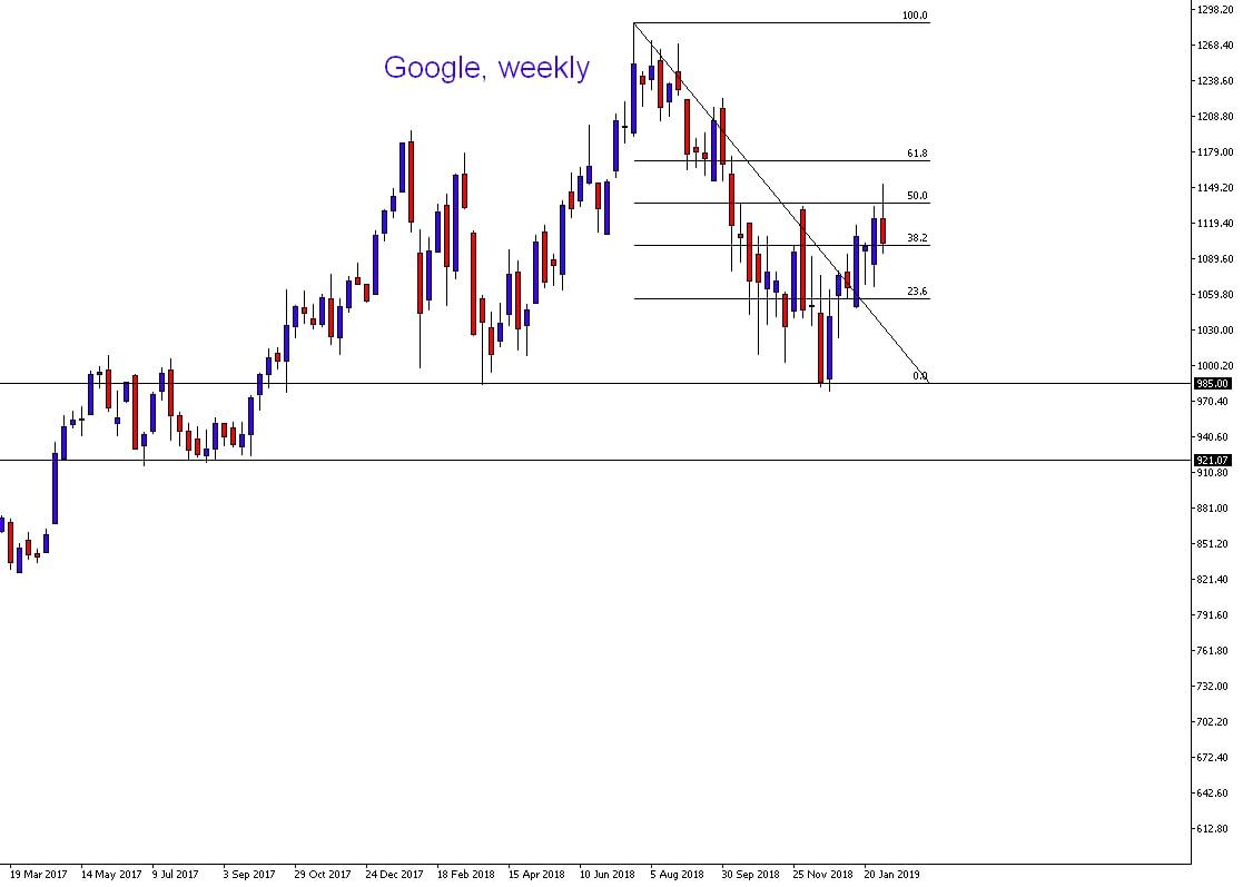 acción histórica de google