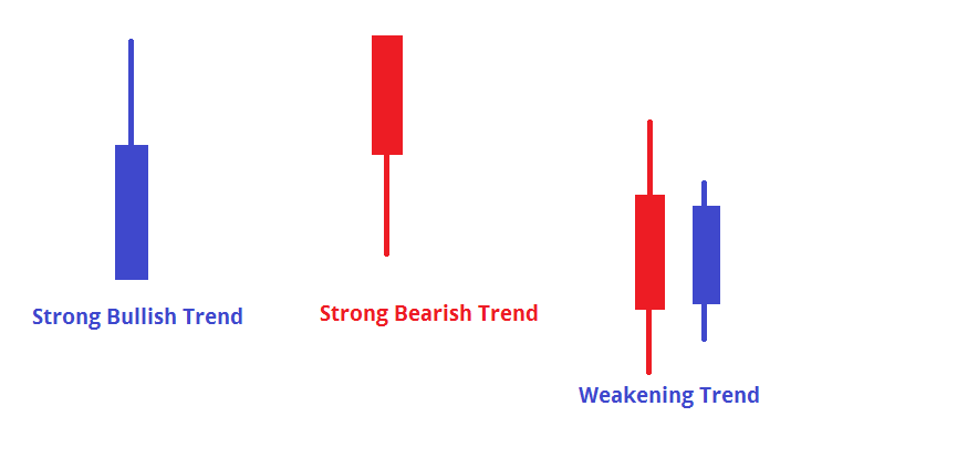 Different Types of Trends - Candlesticks