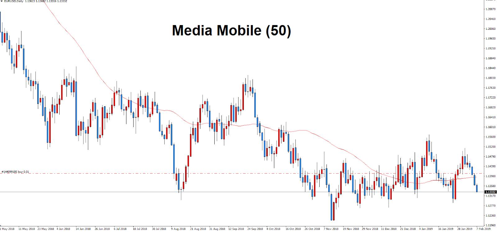 analisi tecnica trading media mobile