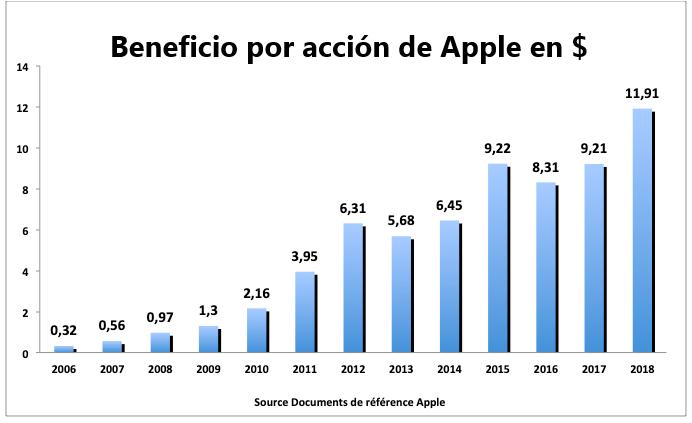acciones Apple - BPA
