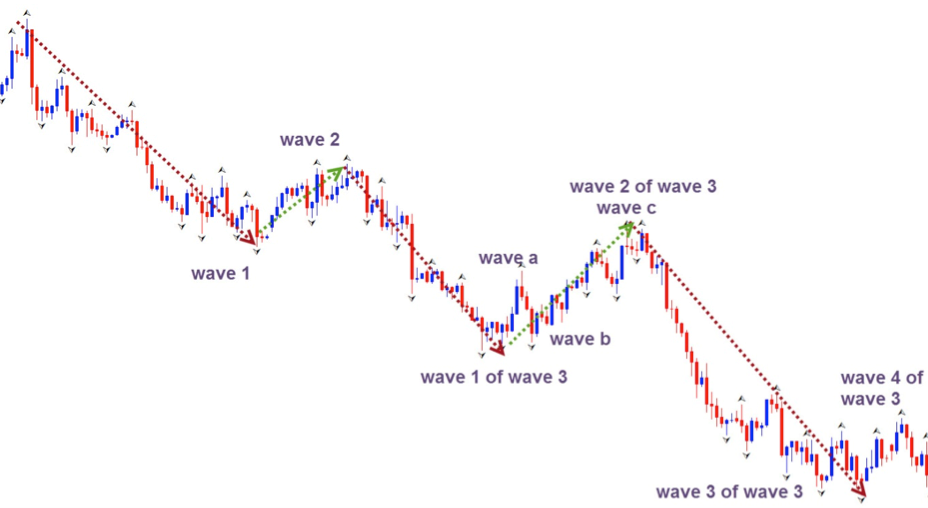 Elliot Wave Analysis - Examples of Waves