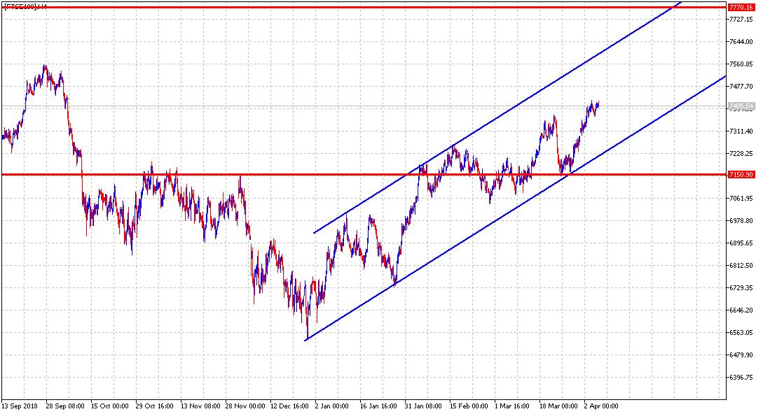 20190405 FTSE100 H4