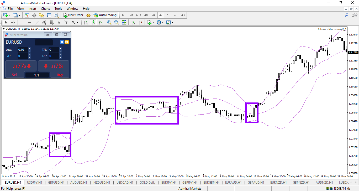 Bollinger Bänder im EUR/USD Chart
