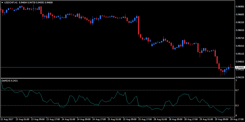 DeMarker indicator to an hourly USD/CHF chart