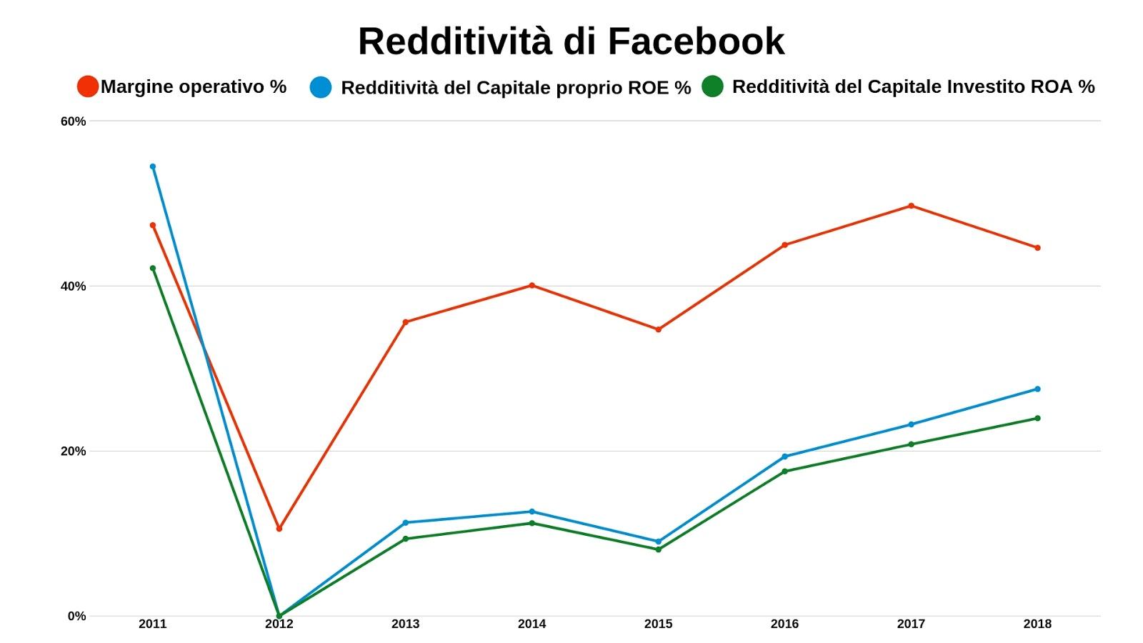 facebook azioni borsa quotazioni
