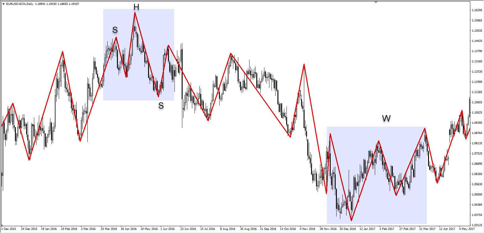 Utilisez les configurations de trading et les modèles de trading forex avec l'indicateur ZigZag MT4.