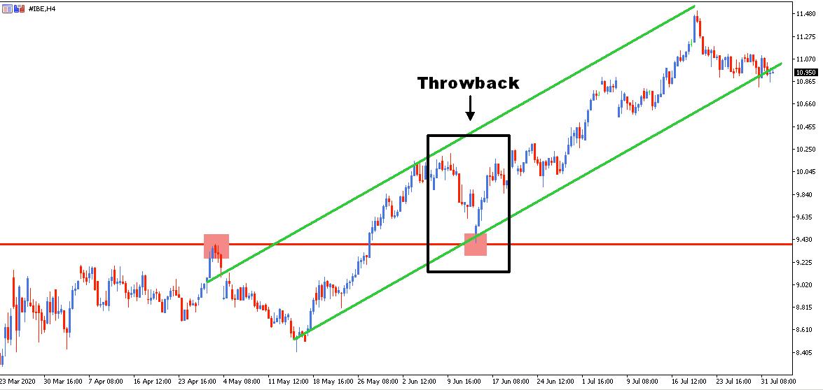 ejemplo throwback trading