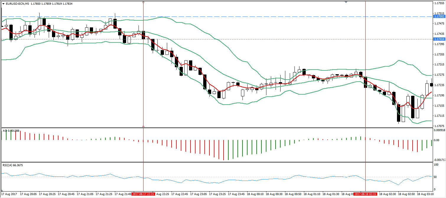 EUR/USD, Admiral Markets Platform M5 Chart, Aug 17-18