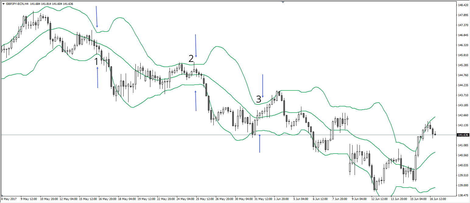 Quelle: GBP/JPY H4 Chart, AM MT4 Platform, 16. Juni, 20:00