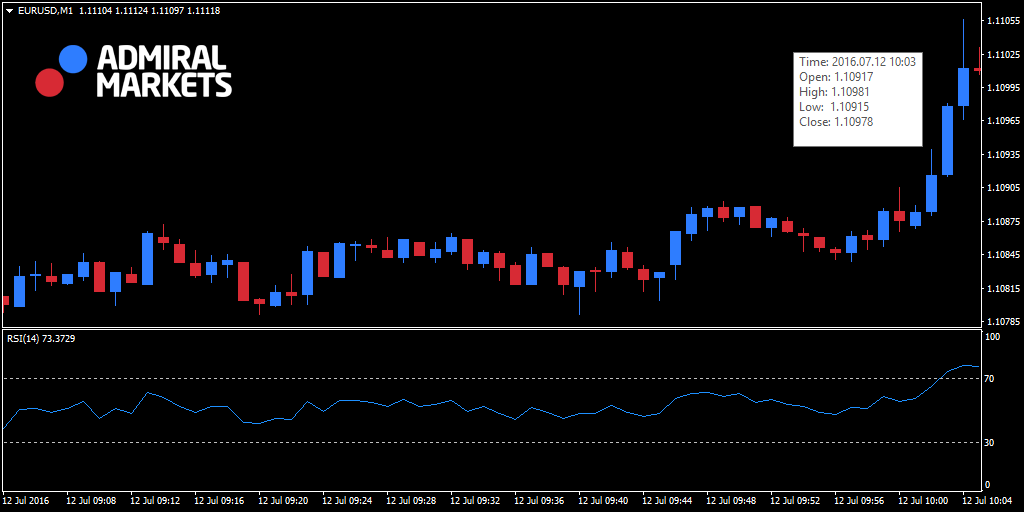 Martingale chart in Forex trading