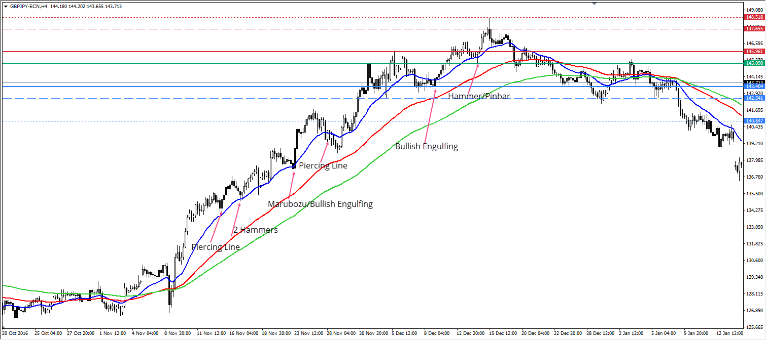 GBPJPY H4 Chart
