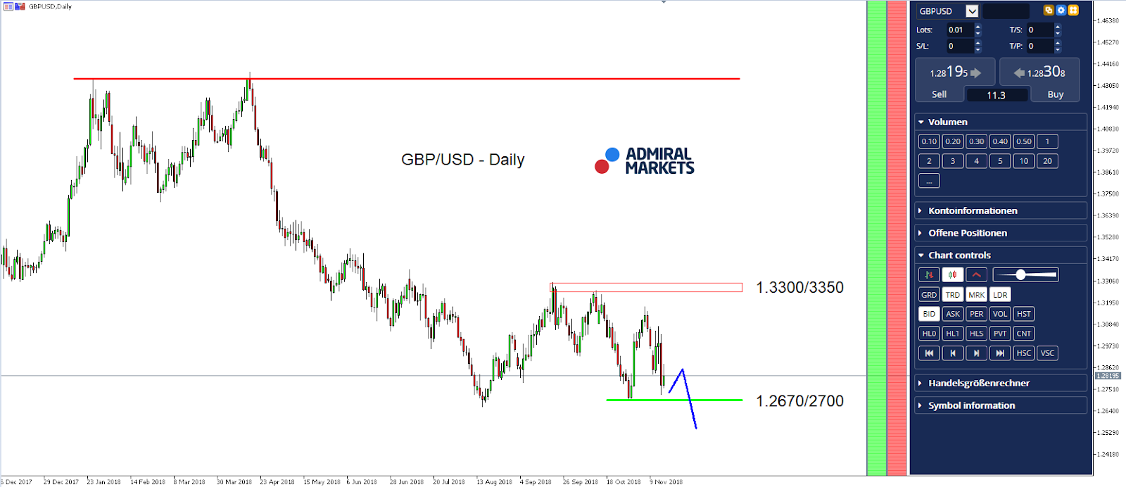 Find Out If The Brexit Mess Push GBP USD Below 12000