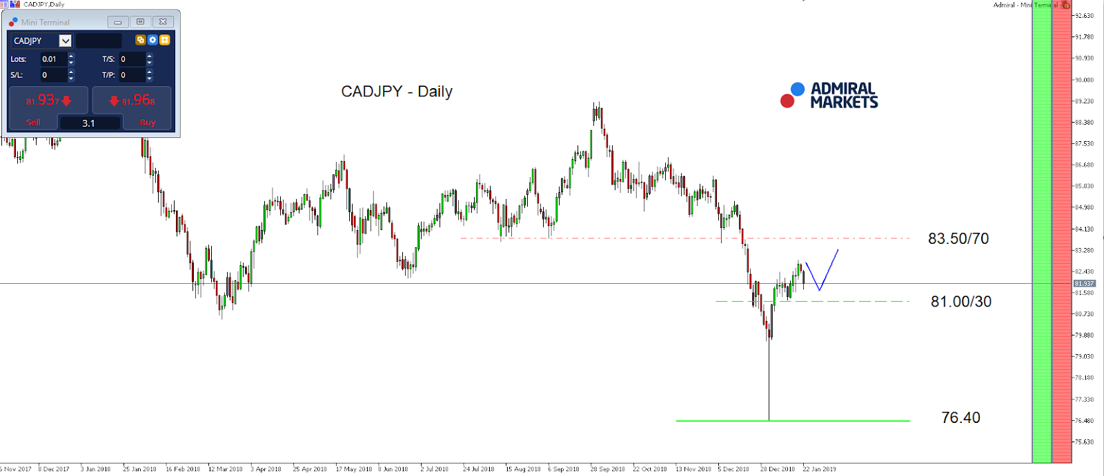 CADJPY Daily Chart - MetaTrader 5 Supreme Edition