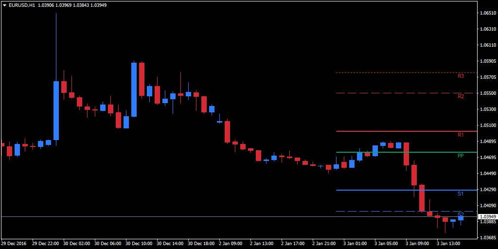 Pivot lines plotted on an hourly EUR/USD chart