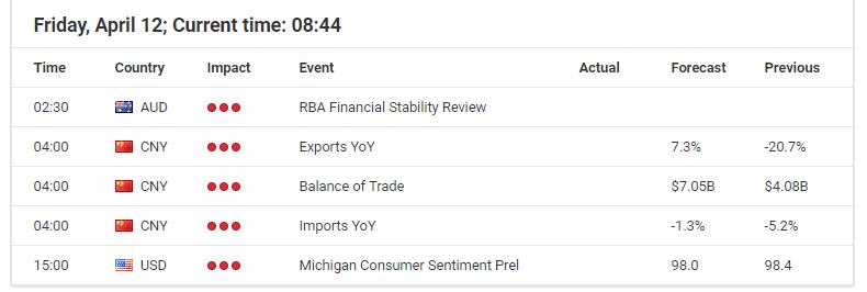 USD/JPY economic events calendar