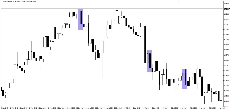 Quelle: GBP/USD H1 Chart, Admiral Markets Platform, 28. Juni - 4. Juli