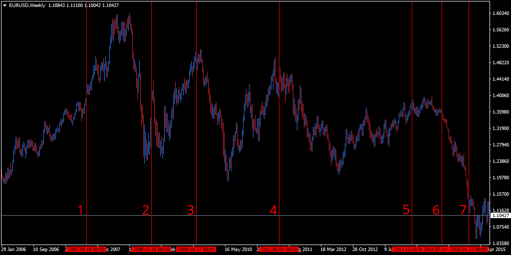 Learn About The History Of The Euro Dollar Eurusd Currency Pair