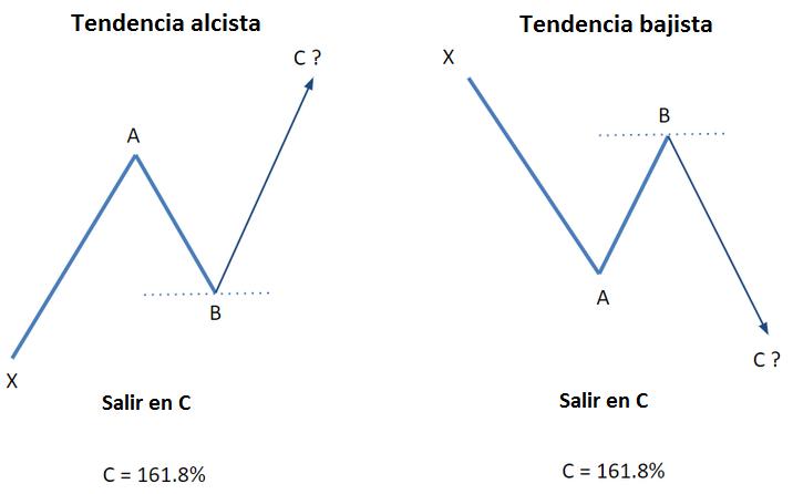 como utilizar el indicador fibonacci