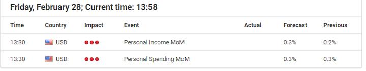 Personal spending in rialzo USD/JPY