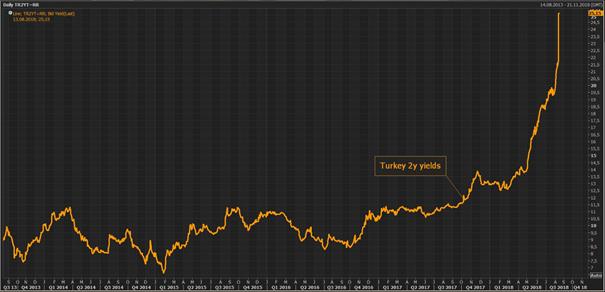 2-Jahres-Renditen Türkei