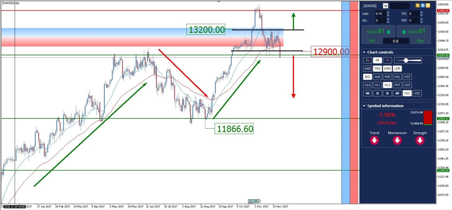 index dax grafico