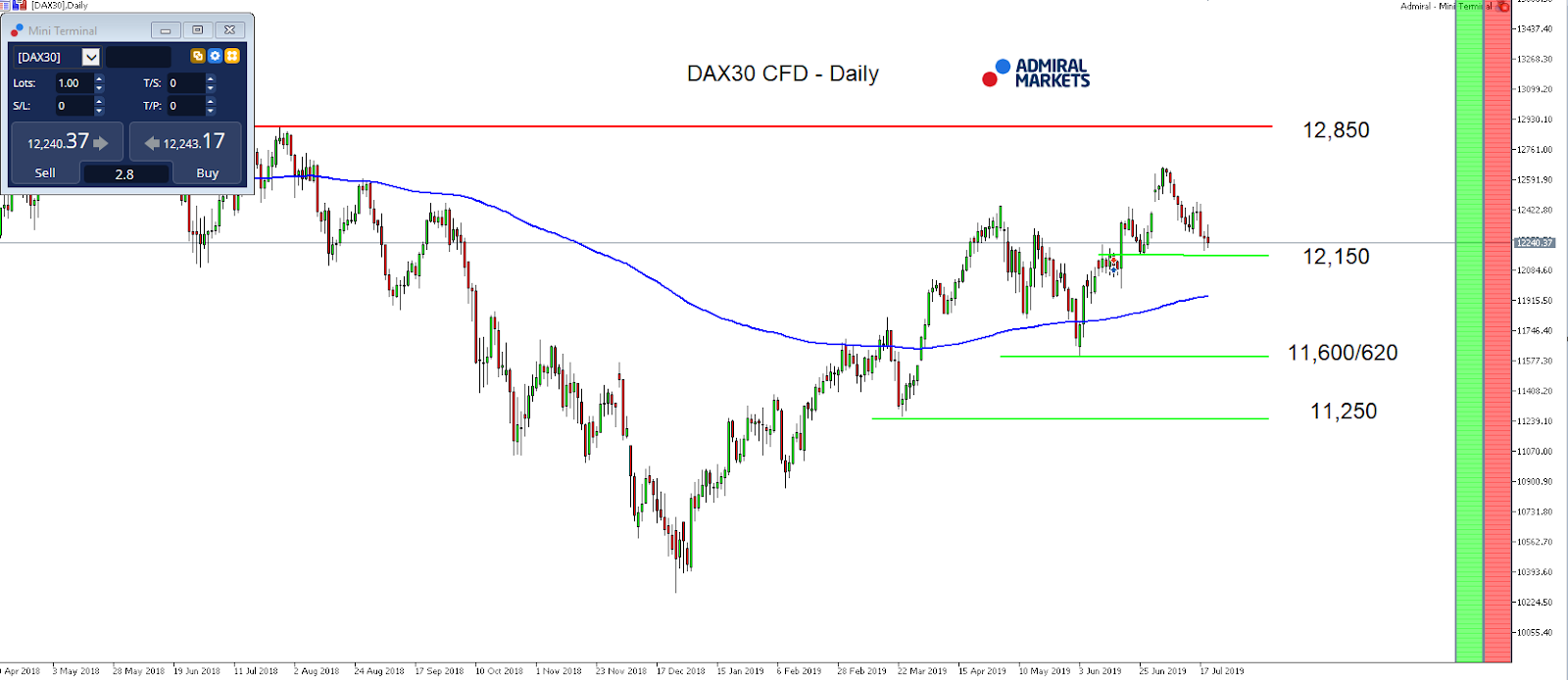 DAX30 CFD attacking trend-support at 12,200 – will it hold