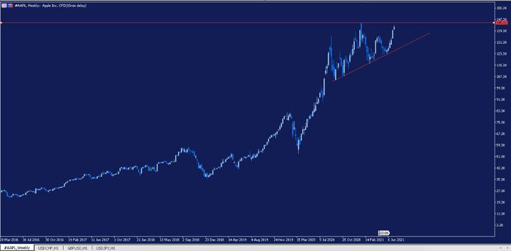 Седмична графика на цената на акциите на Apple
