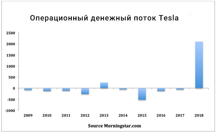 акции Тесла