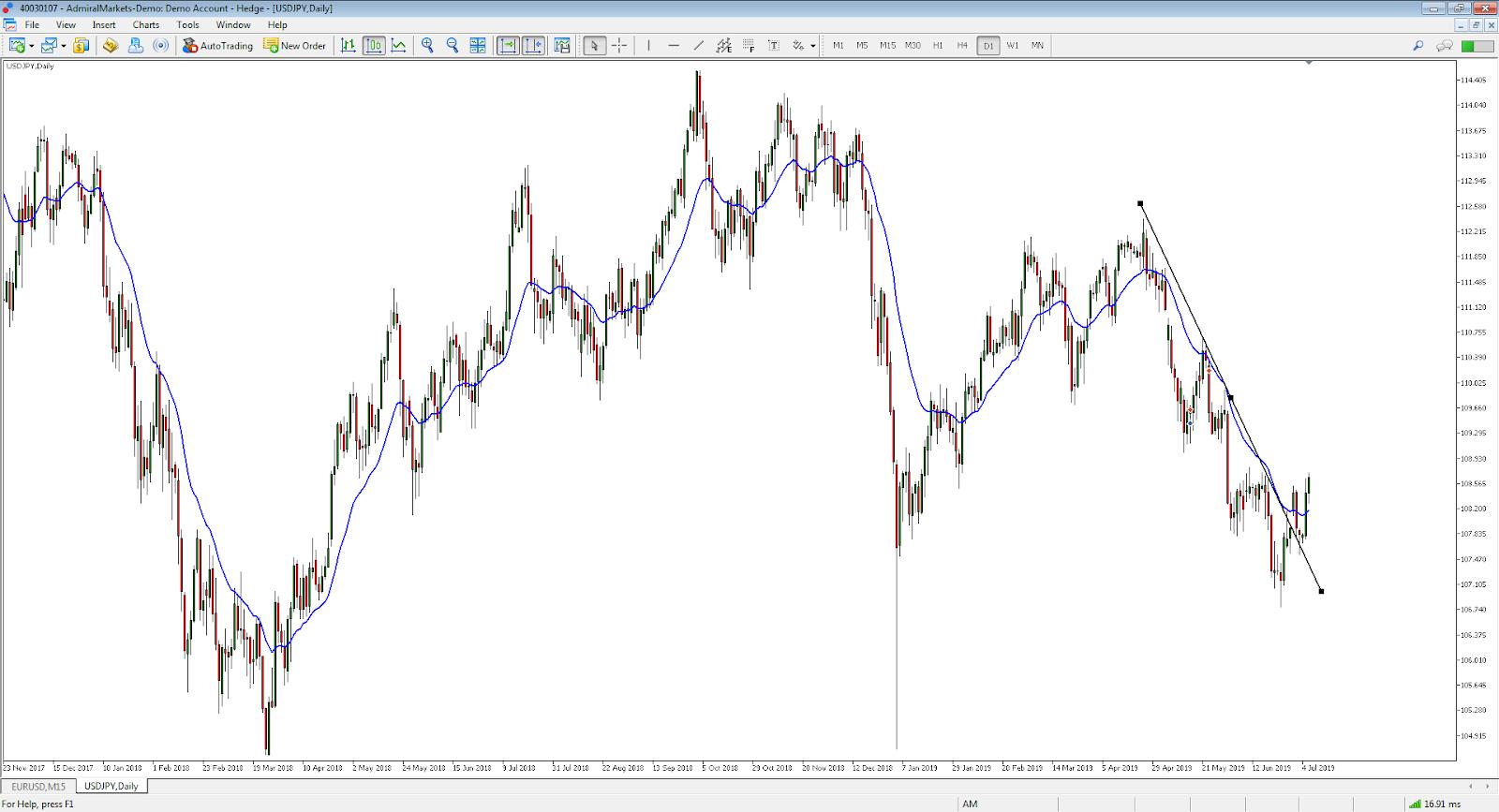 USD/JPY dieninis grafikas