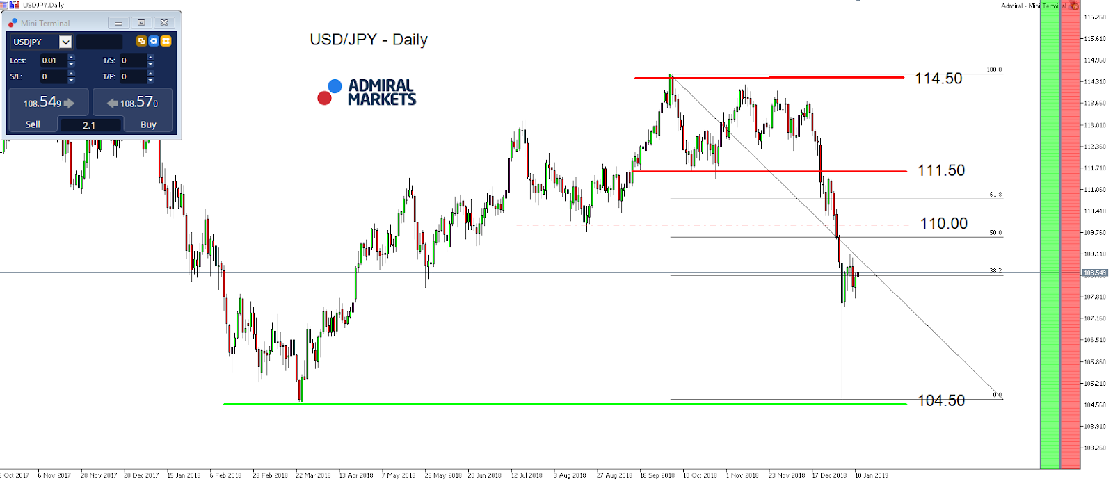 USD/JPY Daily Chart - MetaTrader 5 Supreme Edition