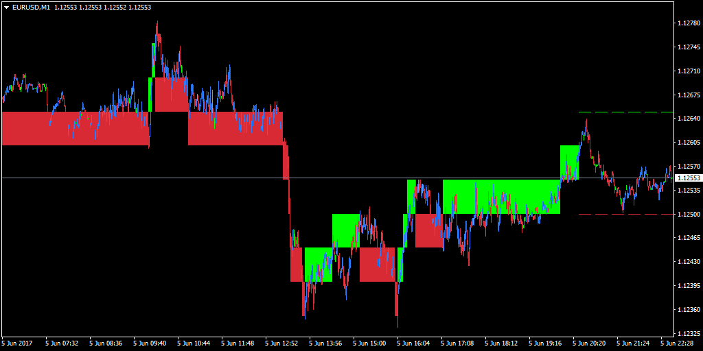 Renko bars applied on a one-minute EUR/USD chart