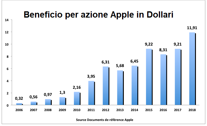 conviene comprare azioni apple trading