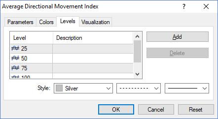 ADX indicator, Admiral Markets MT4 Platform