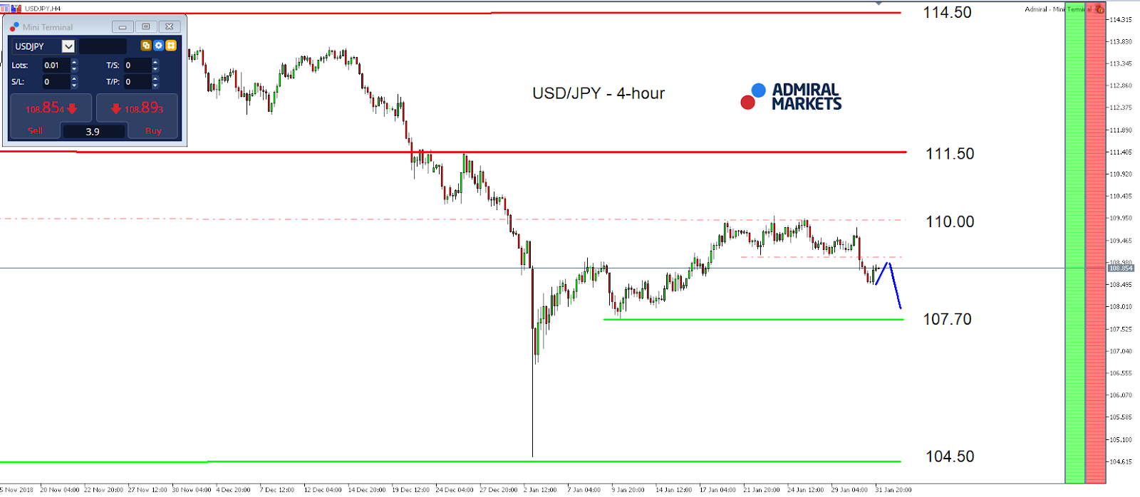 USD-JPY Movement and Prediction