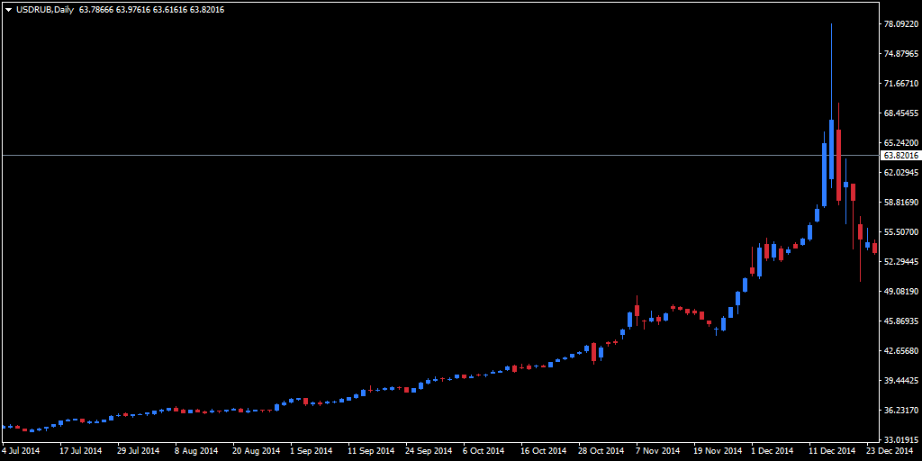 Russian currency devaluation magnitude over late 2014. 36.90 to 78.12 in 3 months