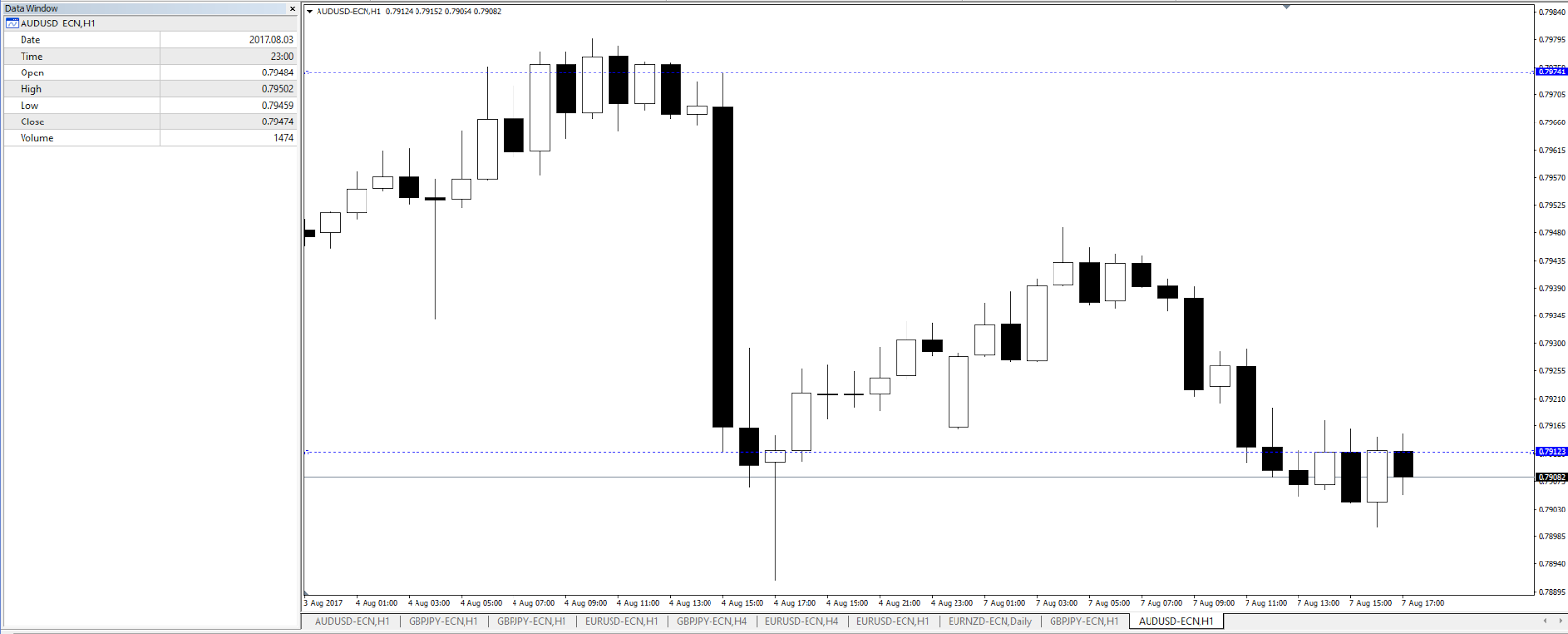 Quelle: AUD/USD H1 Chart, Admiral Markets Platform, 3.-7. August