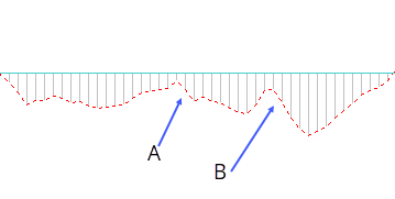 macd indicatore pattern