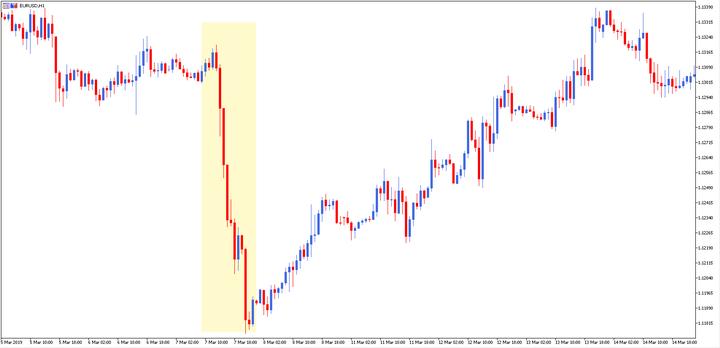 Bagaimana Cara Mendapatkan Uang Dari Trading Forex