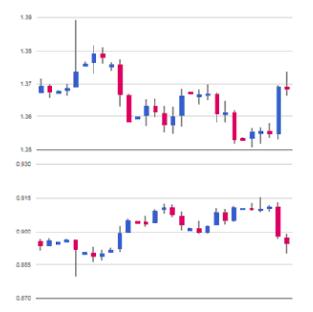 korelace symbolů v correlation trader