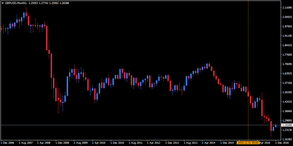 GBP/USD MetaTrader 4 chart, rate for a 10 year-period