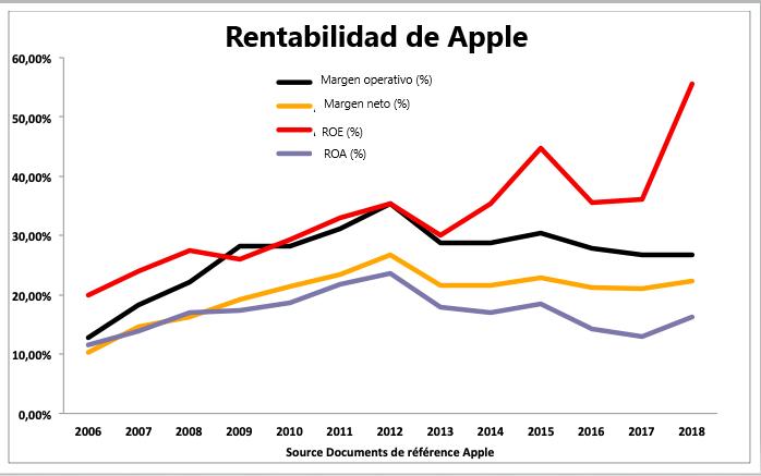 acciones apple - rentabilidad