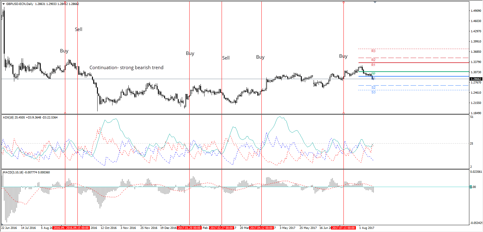 GBP/USD Daily Chart, Admiral Markets MT4 Platform, Jun 22-Aug 1
