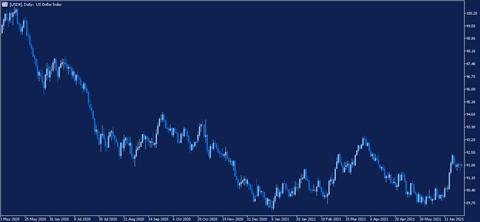 Дневна графика на доларовия индекс