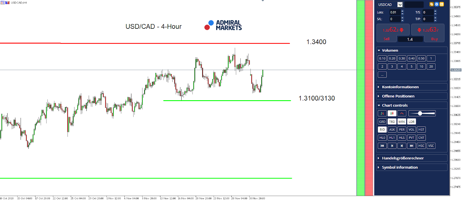 USDCAD 4 Hourly Chart