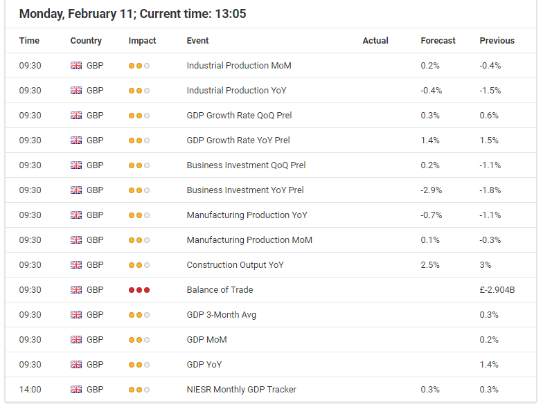 GBP economic events calendar