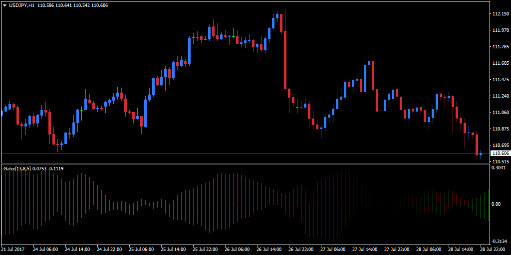 Gator Oscillator on a USD/JPY Forex chart