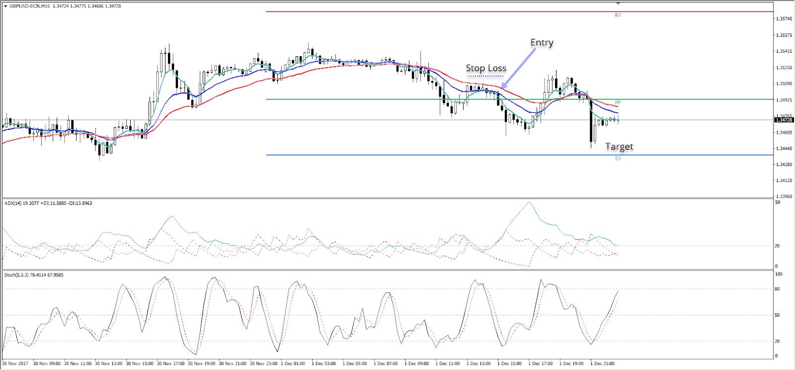GBP/USD, M15 Chart, Admiral Markets MT4, Nov-Dec 2017